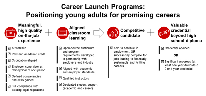 """Career Launch programs: Positioning young adults for promising careers. Mandatory criteria include 1. Meaningful, high quality on-the-job experience with the following attributes: at worksite, paid and academic credit, occupation-aligned, employer supervisor at ratio typical of occupation, defined competencies and skills gained, and full compliance with existing legal regulations. 2. Aligned classroom learning with the following attributes: open-source curriculum and program requirements developed in partnership with employers and industry, aligned with academic and employer standards, qualified instructors, and dedicated student academic and career support. Criteria points 1. and 2. produce competitive candidates who are able to continue in employment or successfully compete for jobs leading to financially-sustainable and fulfilling careers, and provides a valuable credential beyond high school diploma for the credential attained or significant progress of at least one year towards a two- or four-year credential."""